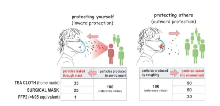 De effecten van het gebruik van een mondmasker. Moeten we nu wel of niet mondkapjes dragen?